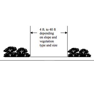 <p>Distance between plantings for defensible-space landscaping</p>