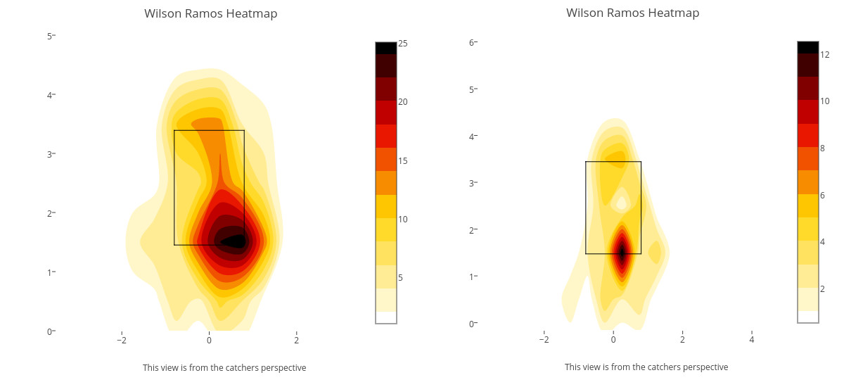 Ramos Heatmap