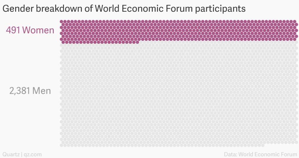 Women Davos