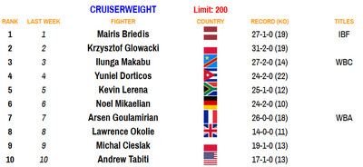 cwt 110220 - Bad Left Hook Boxing Rankings (Nov. 2, 2020): Davis joins Canelo as only fighters ranked in two divisions
