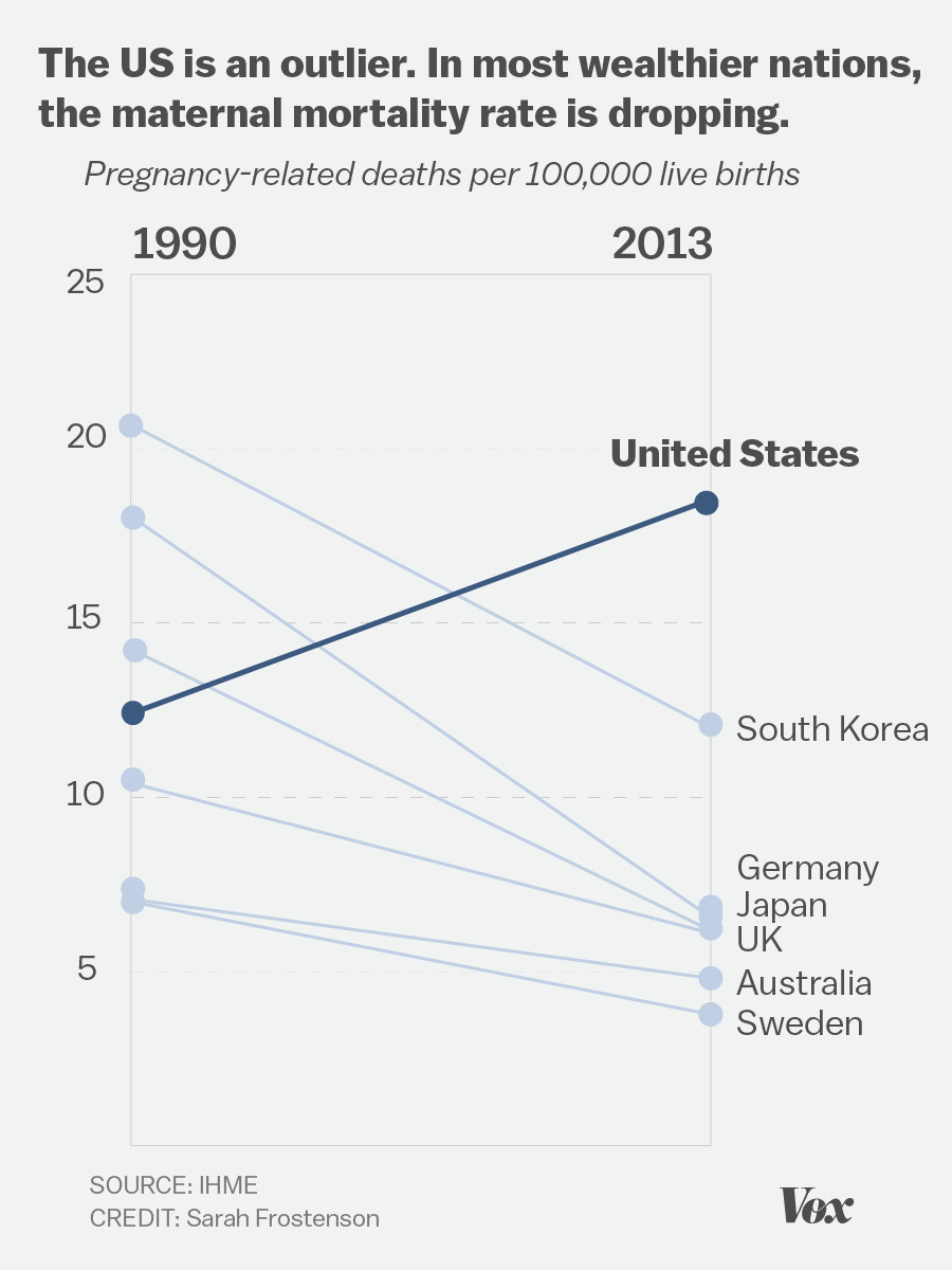 Chart showing the US has a significantly higher maternal mortality rate than other developed countries