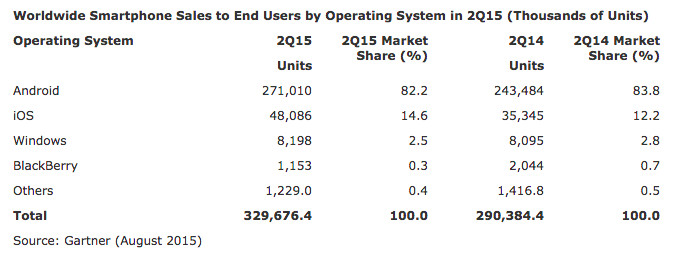 96 8 percent of new smartphones sold are either iPhone or