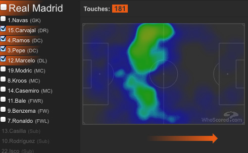 Real Madrid's defensive heatmap in the 1st half
