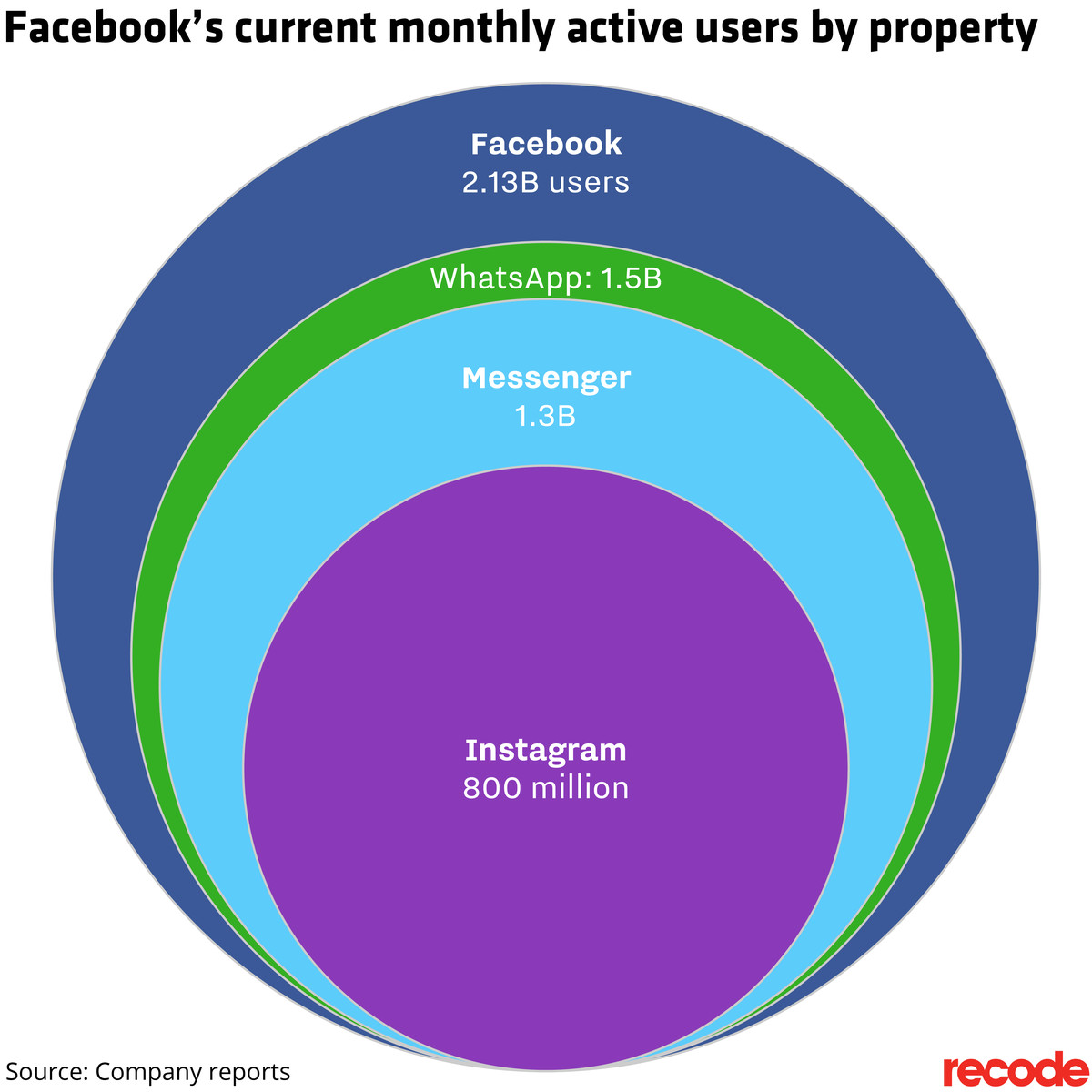 Facebook WhatsApp Messenger And Instagram Monthly Active Users