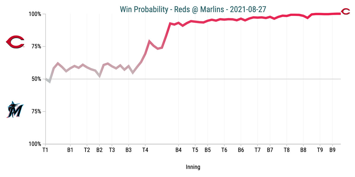 Win Probability Chart - Reds @ Marlins