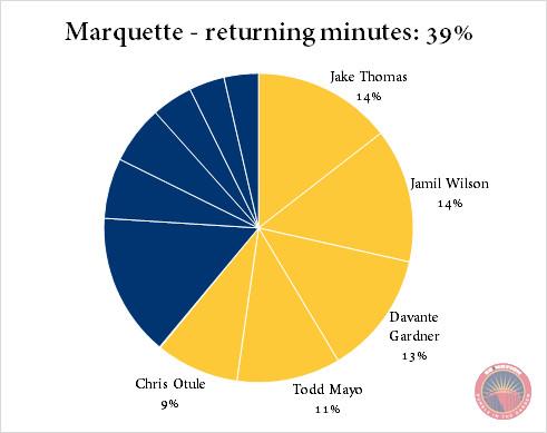 Marquette returning