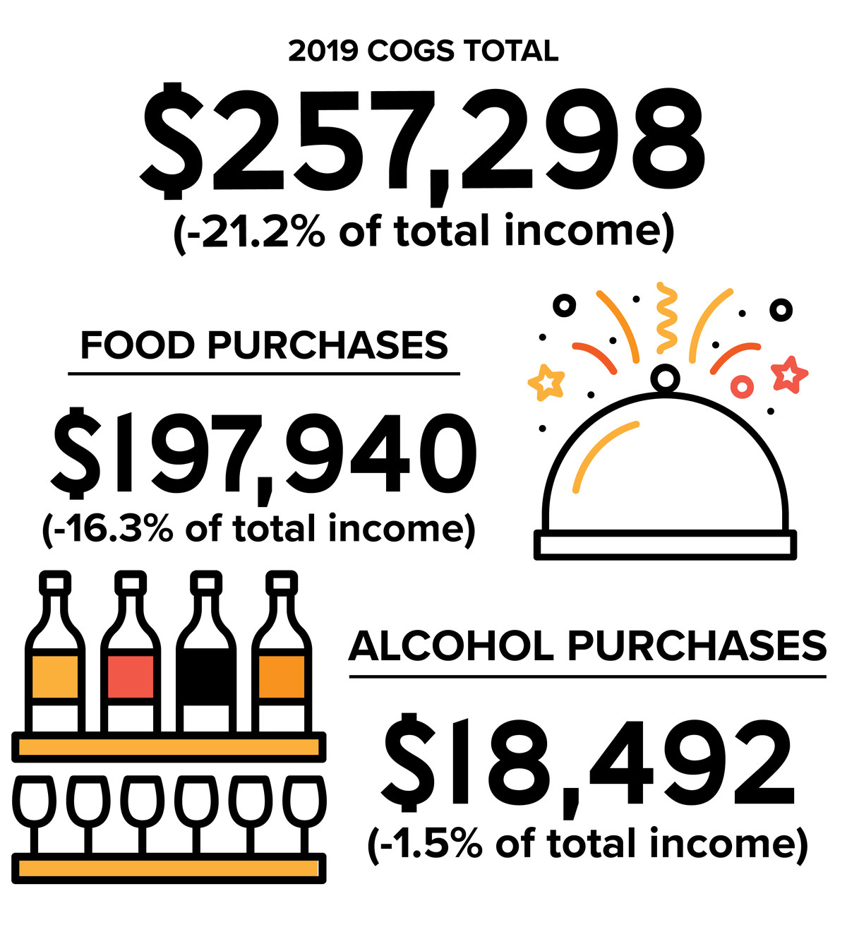 Total Cost of Goods were $257,298 in 2019, representing 21.2% of total income. Broken down, the specific costs were: Food purchases (-16.3% of total income) and alcohol purchases $18,492 (-1.5% of total income).