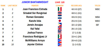 115 081720 - Rankings (Aug. 17, 2020): Benavidez dips, Frampton stays put