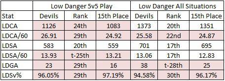 02-08-2019 Devils Low Danger Stats