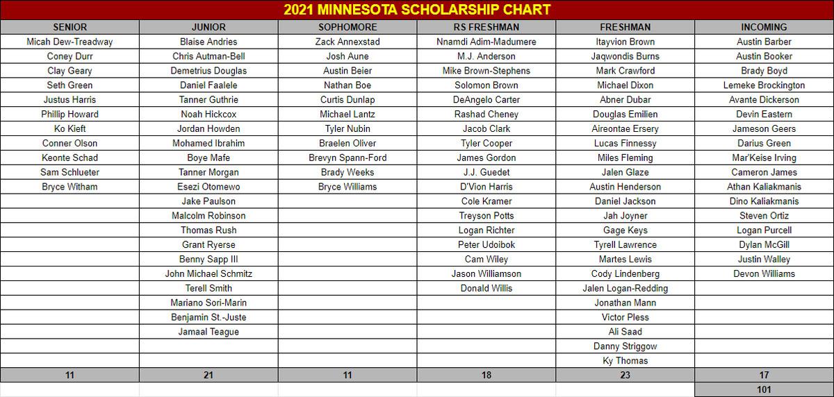 2021 Minnesota Scholarship Chart