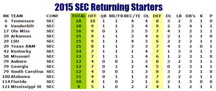 Phil Steele - returning starters