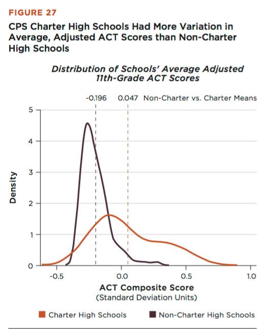 Source: UChicago Consortium of School Research