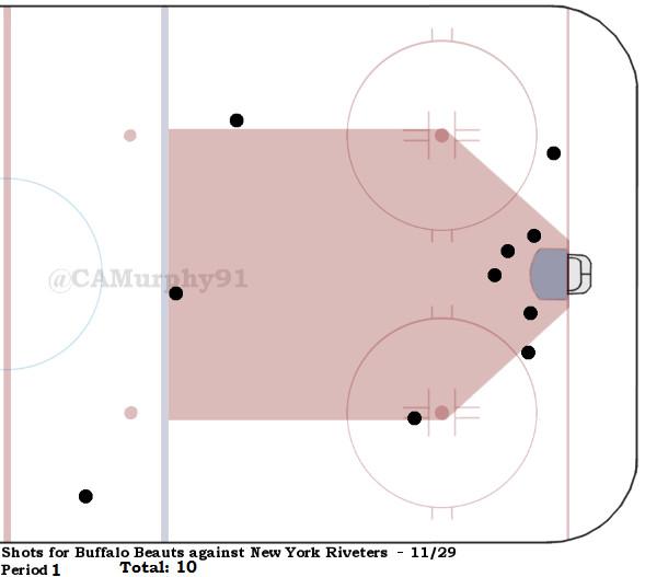 Beauts Shot Chart Pd. 1
