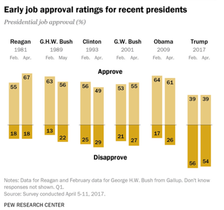 presidents approval rating - 414×417