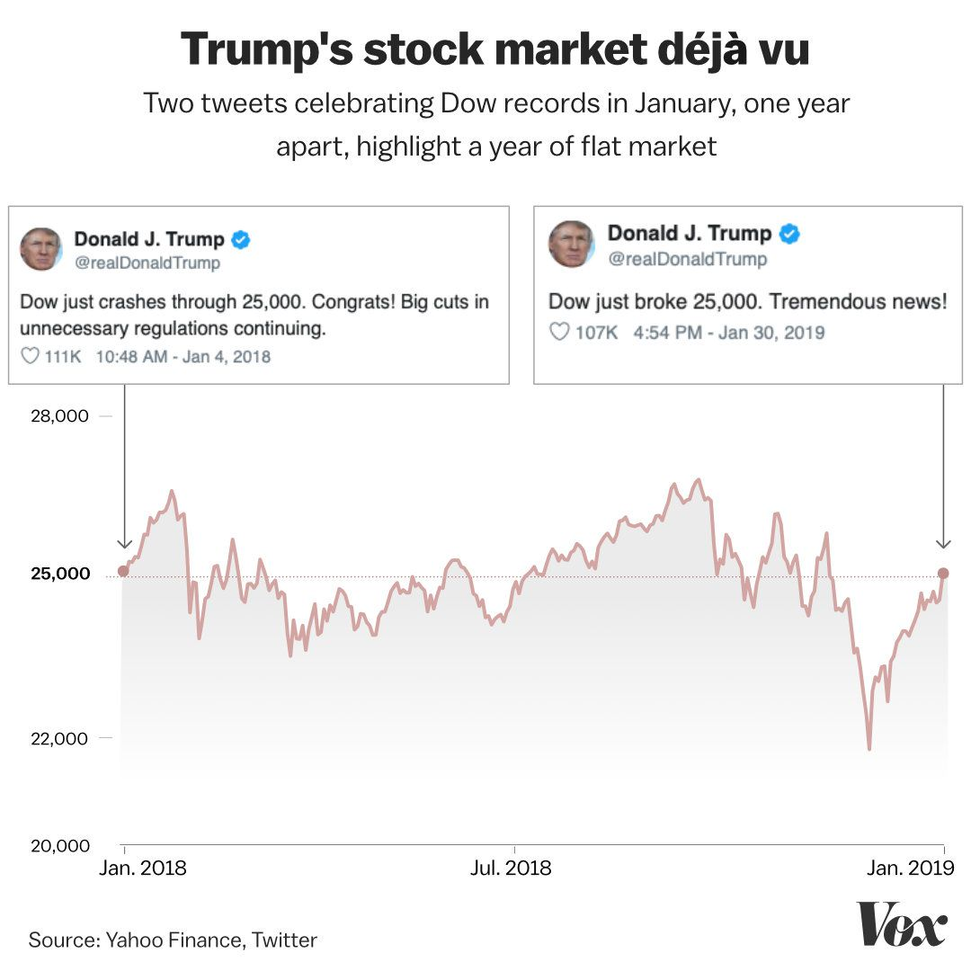 Trump's Latest Tweet About The Dow Is Actually An