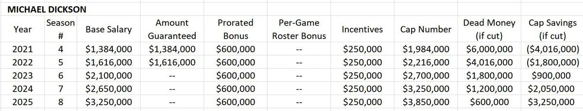 Proposed Contract Extension for Michael Dickson
