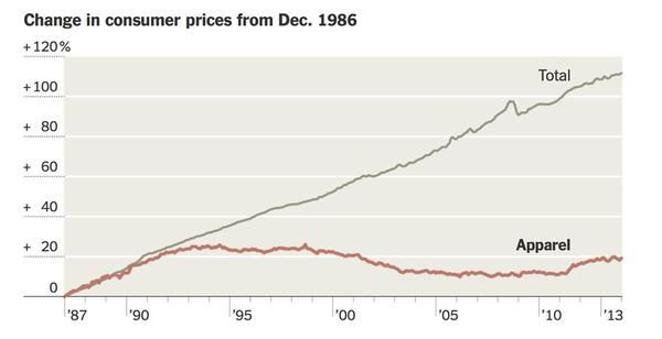 A chart shows the steady decrease in price of apparel