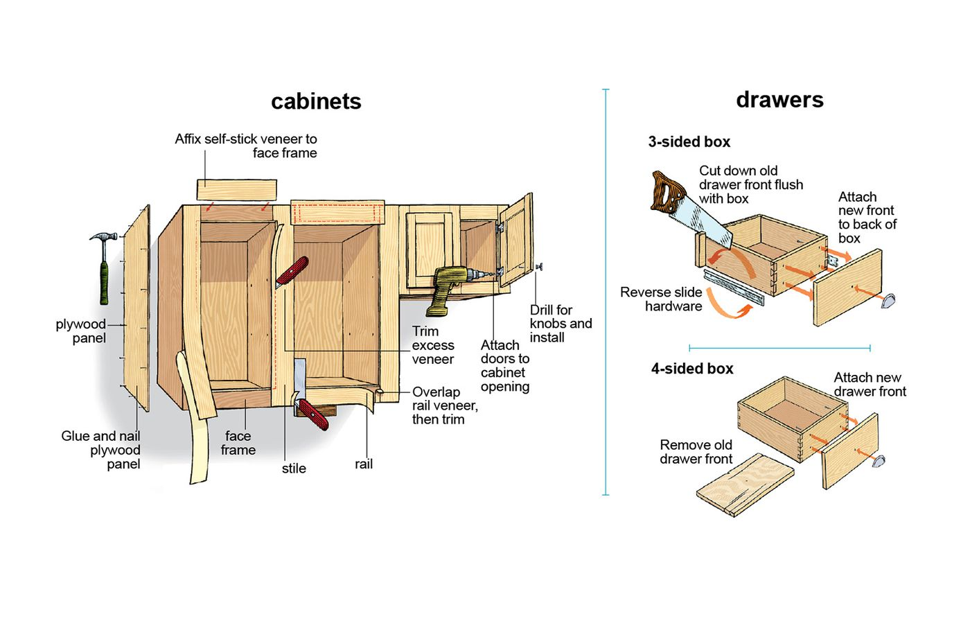How To Reface Kitchen Cabinets This