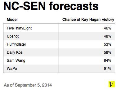 NC-SEN forecasts