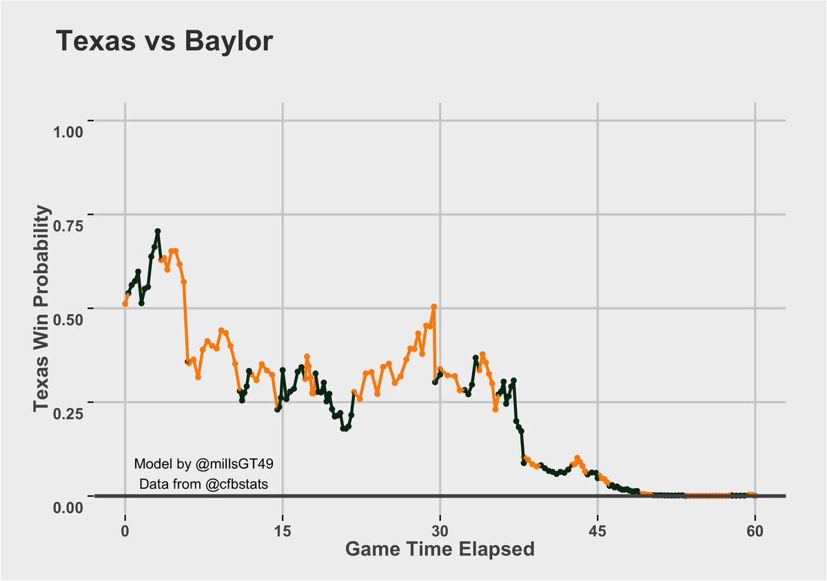 Baylor vs. Texas Win Probability