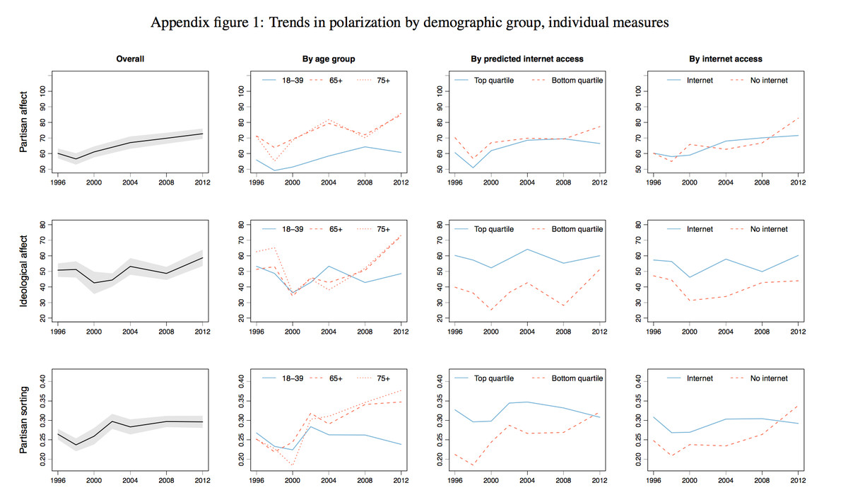 is the internet causing political polarization evidence from demographics