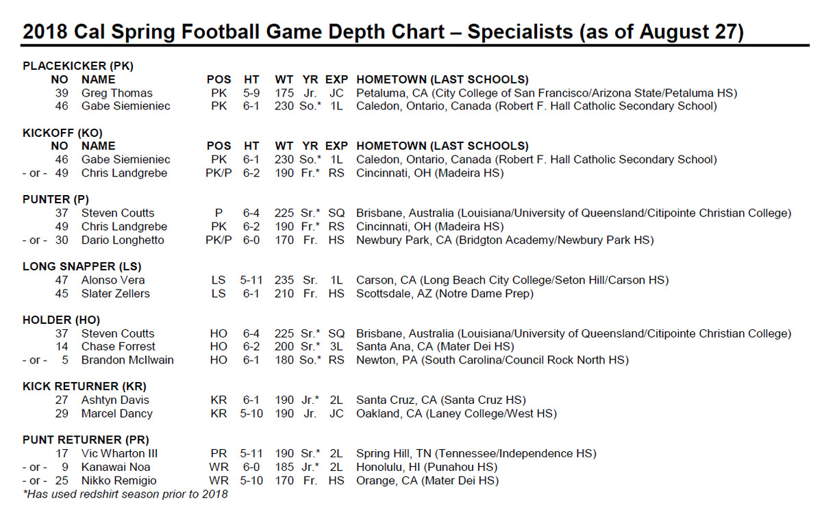 See The Depth Chart File Here