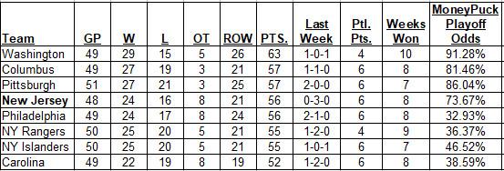 1-26-2018 Metropolitan Division Standings