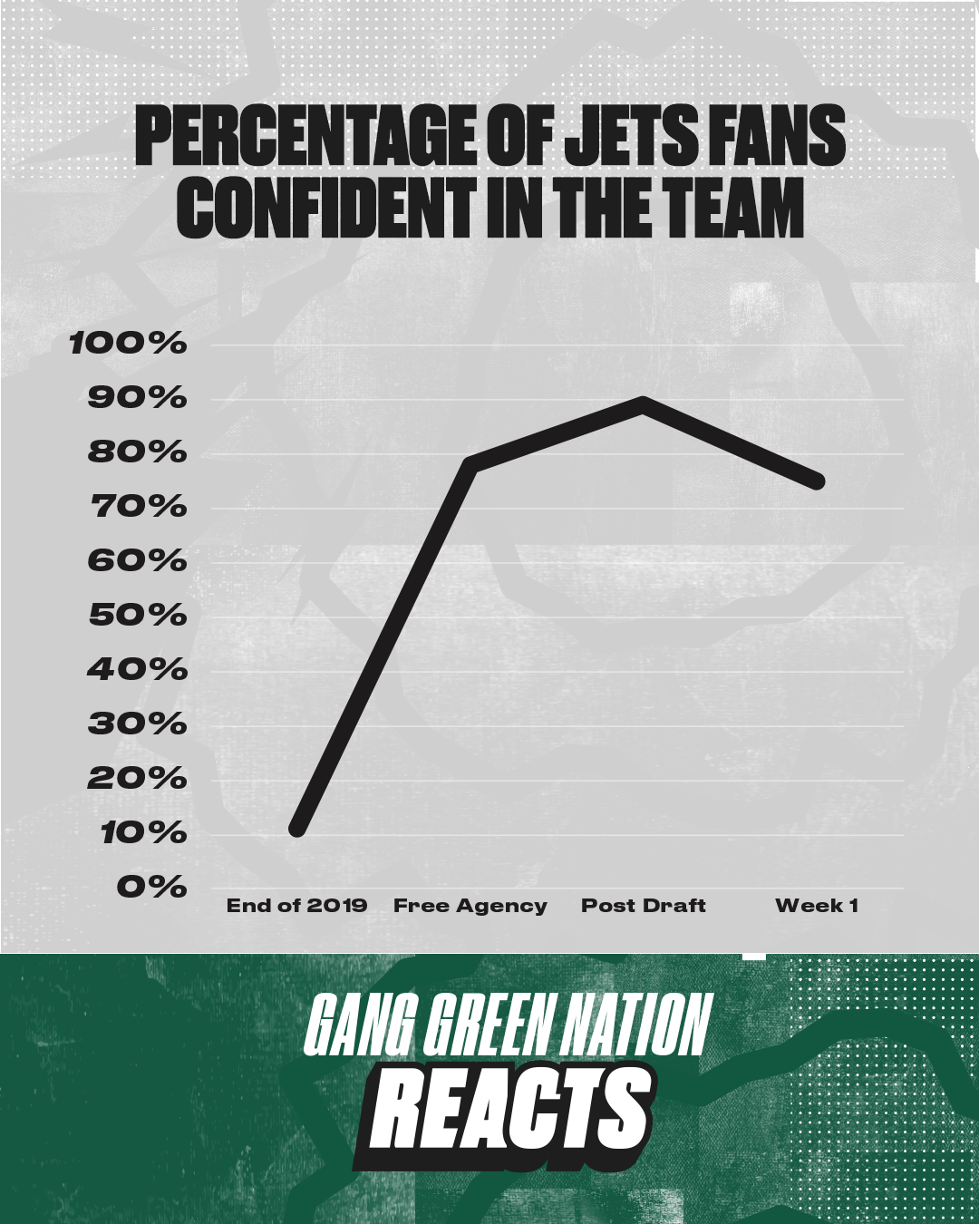 Fan confidence is high as the Jets prepare to start the 2020 season - Gang  Green Nation
