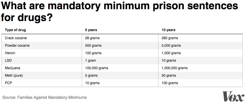 mandatory minimums