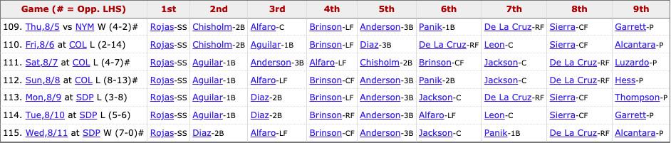 Marlins most recent lineup: Rojas (SS), Díaz (2B), Alfaro (LF), Brinson (CF), Anderson (3B), Jackson (C), Panik (1B), De La Cruz (RF), Pitcher's spot.