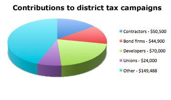 Pie chart of contributions