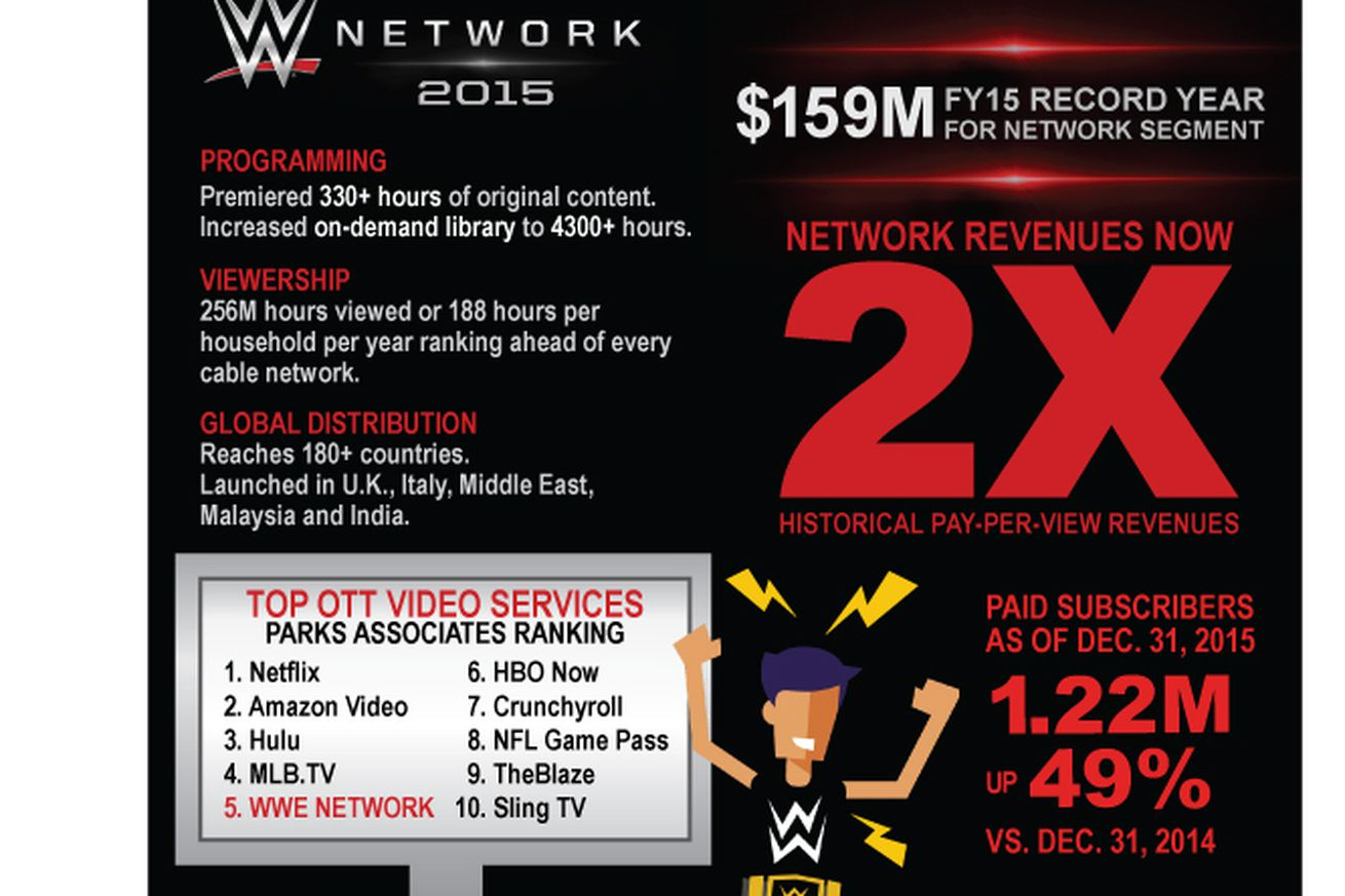 Wwe announces 2q14 earnings wwe network subscriptions youtube - Increased Overall And Network Revenue Highlight Wwe Fourth Quarter 2015 Results Cageside Seats