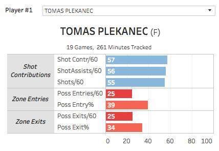 Tomas Plekanec Montreal Canadiens