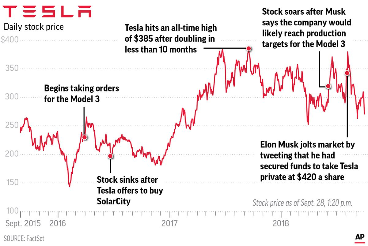 Tesla Motors: Stock price falls on SEC charges, effort to oust CEO