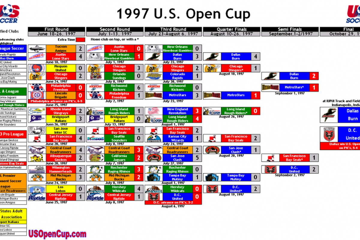 FC Dallas will try to get back to the US Open Cup promise land like they did when they won it all back in 1997. Boy those were different times.