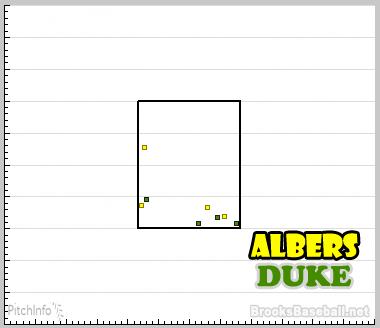 Matt Albers-Duke Chart