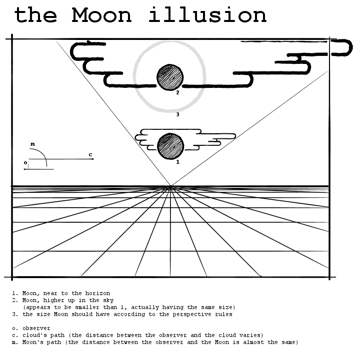 The moon illusion: why the moon looks so weirdly huge right near the
