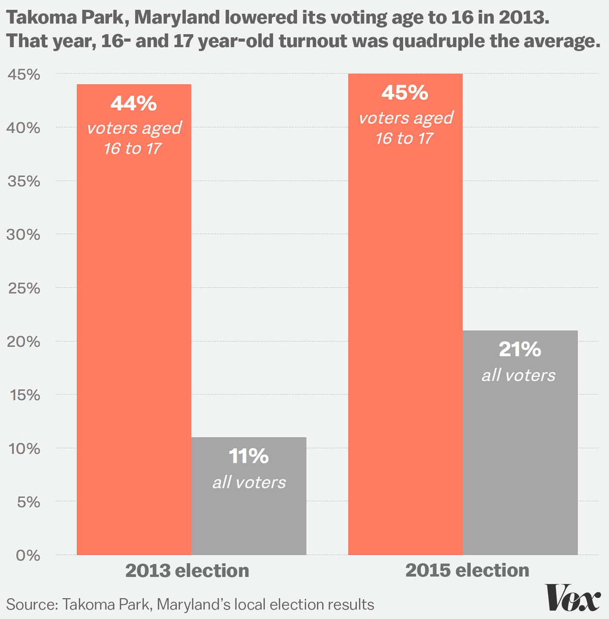 The Case For Allowing 16 Year Olds To Vote Vox