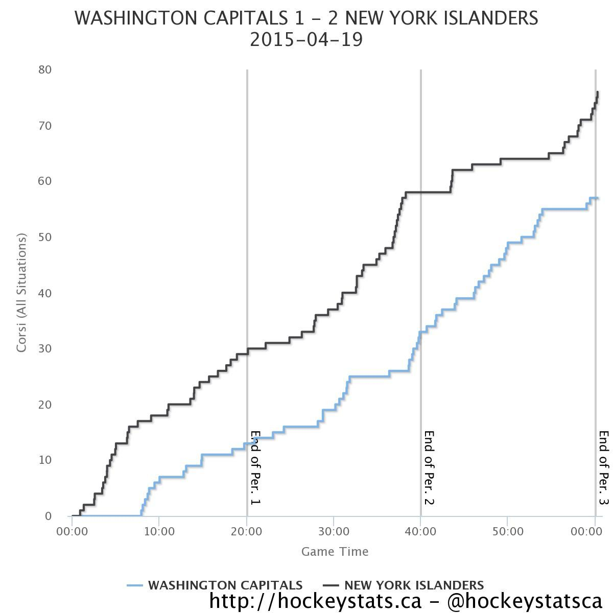 Islanders vs. Capitals Game 3