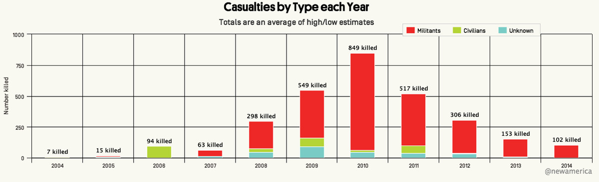 drone deaths new America