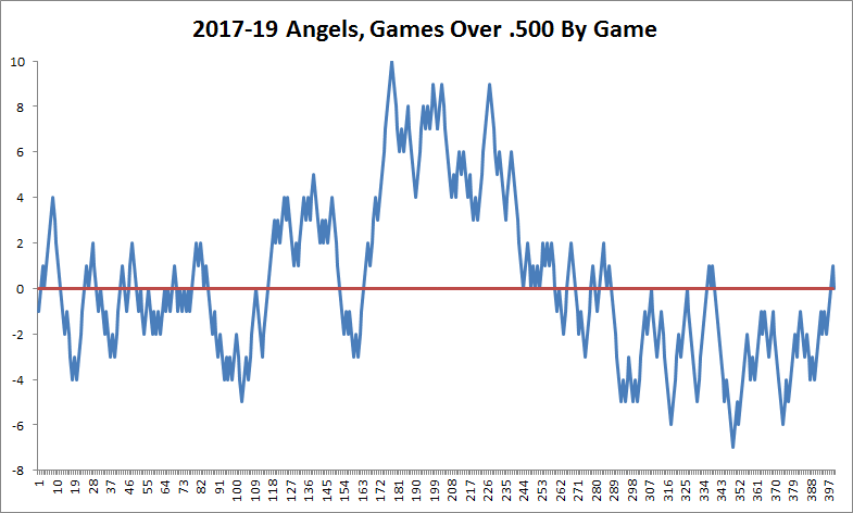 Mike Trout's Consistently Great, and the Angels Are Consistently