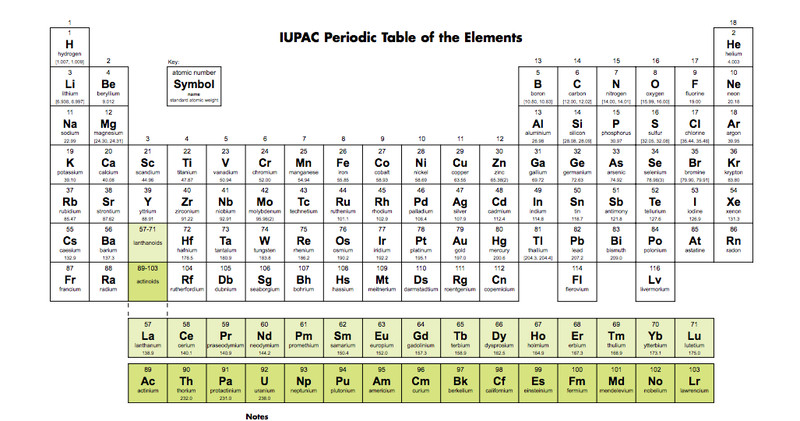 4 new elements will be added to the periodic table heres what it it urtaz