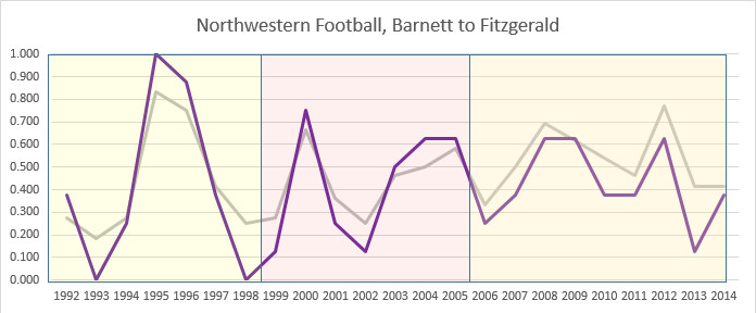 Northwestern football winning percentage, overall and B1G, 1992-present