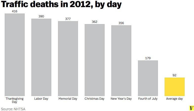 traffic deaths holidays