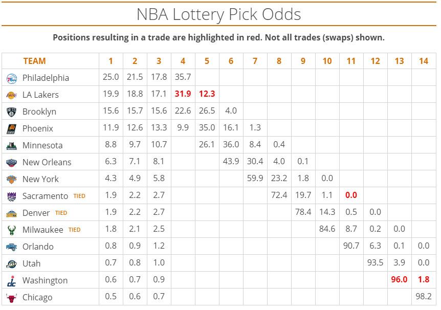 2016 Pick Odds