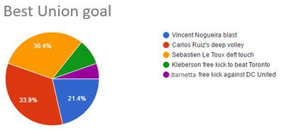 Fan voting best goal