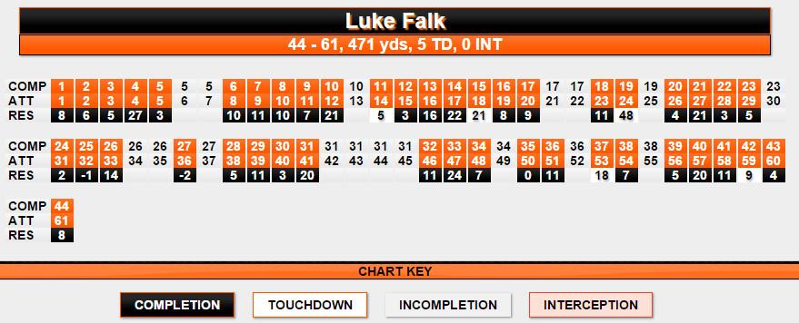 Falk pass chart OSU
