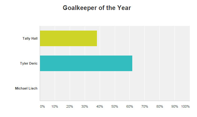 Goalkeeper of the Year