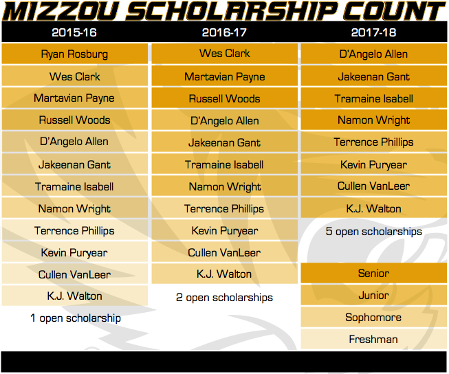 Basketball Scholarship Count 7-28-15