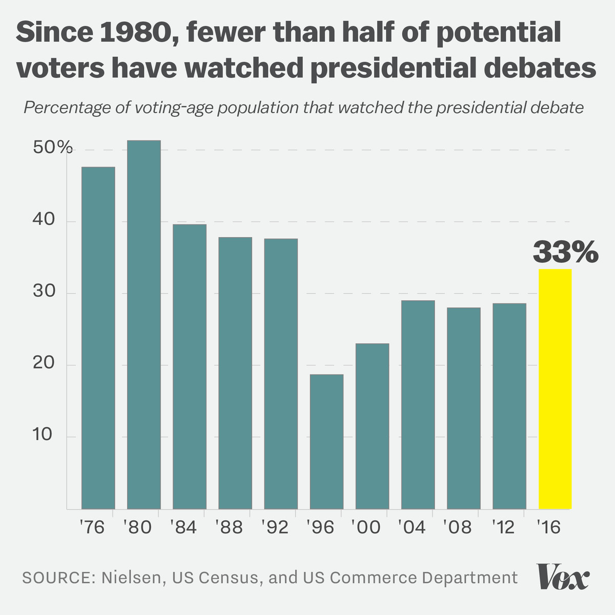 Bar chart showing the percentage of the population of voting age who have watched presidential debates since 1980.